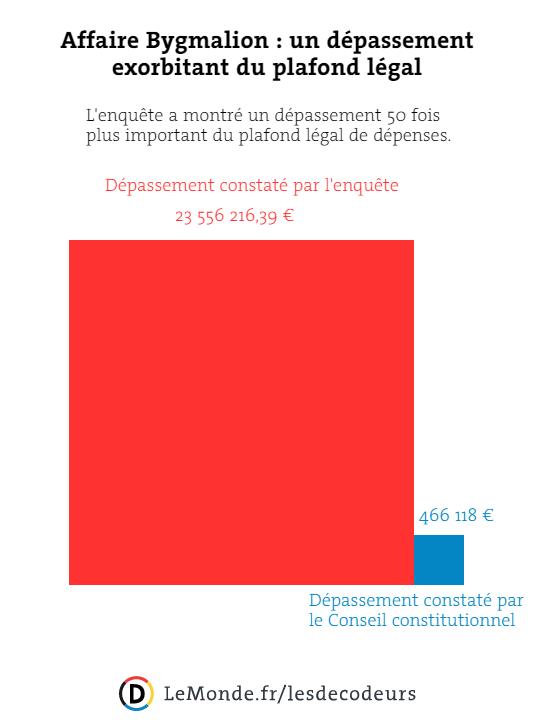 Affaire Bygmalion : dépassement du plafond de campagne par Nicolas Sarkozy, enquête vs Conseil constitutionnel.