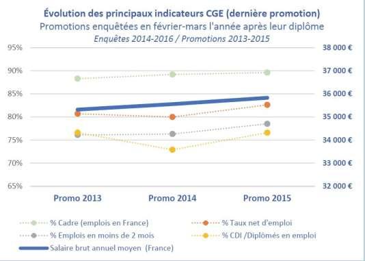 Evolution des principaux indicateurs de l'insertion des jeunes diplômés (CGE).