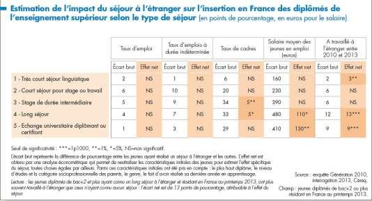 L'effet net du séjour à l'étranger surl'insertion en France