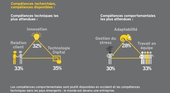 Les compétences les plus attendues des recruteurs, selon l'étude Revolution des métiers.
