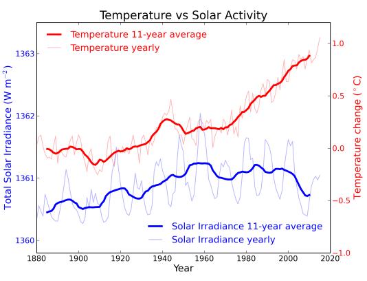 Températures globales de la surface terrestre par rapport à l'irradiance solaire enregistrée (toutes deux exprimées annuellement (couleurs claires) puis pondérées par cycle de onze ans (couleurs foncées). Données issues de la NASA et de Krivoca et al (2007). Crédit : Skeptical Science