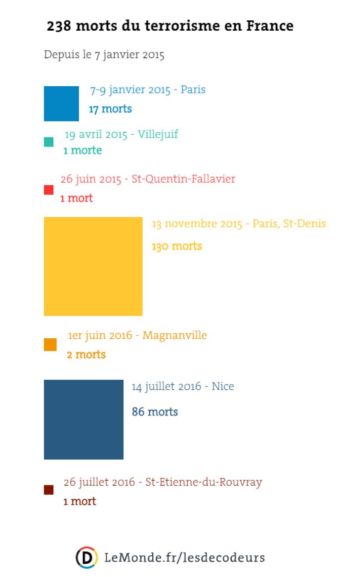 Les victimes du terrorisme en France depuis janvier 2015.