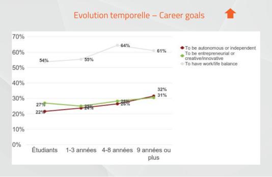 Evolution des objectifs de carrière dans le temps