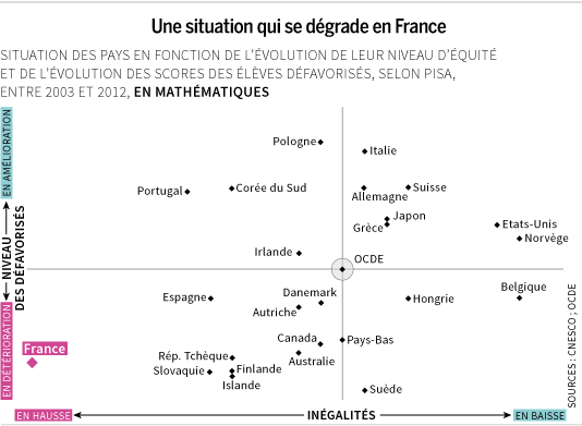 Une situation qui se dégrade en France.