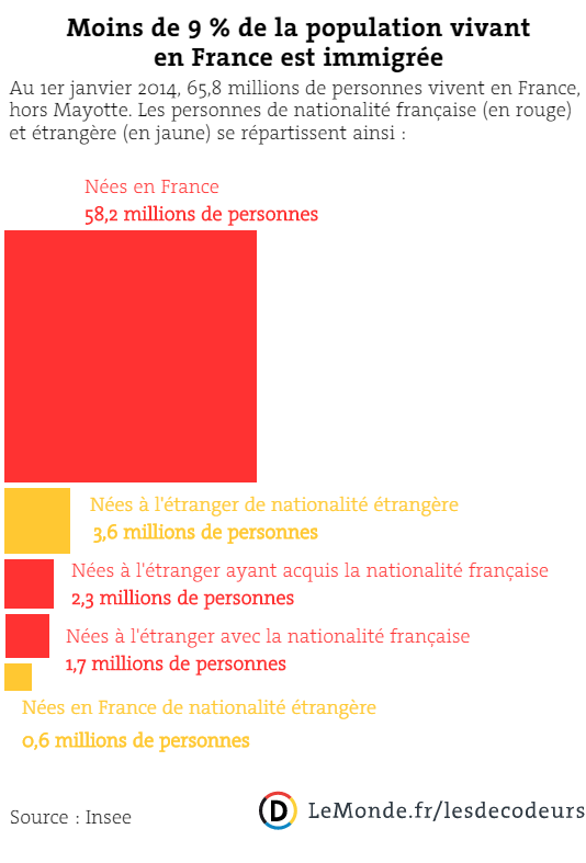 Répartition de la population vivant en France.