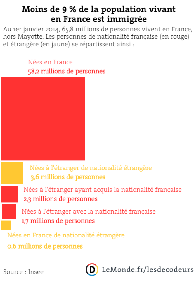 Répartition de la population vivant en France.