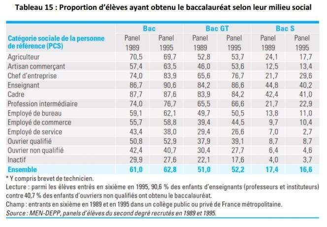Proportion d'élèves ayant obtenu le baccalauréat selon leur milieu social