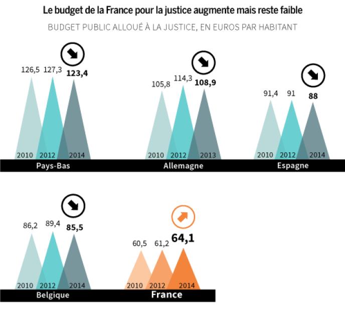 Les budgets européens pour la justice.