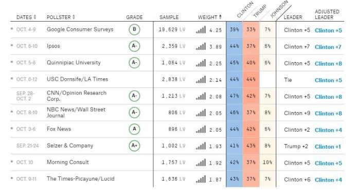 Les derniers sondages nationaux, sur le site FiveThirtyEight.