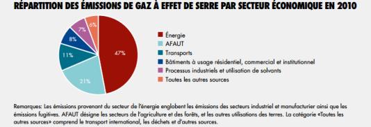 Le secteur agricole, premier émetteur de gaz à effet de serre après l'énergie
