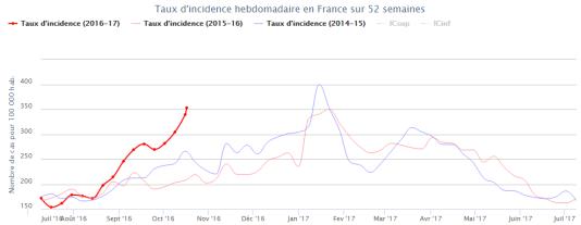 Le taux d'incidence (nombre de cas constatés sur 100 000 habitants) ressort en nette hausse par rapport aux deux années précédentes.
