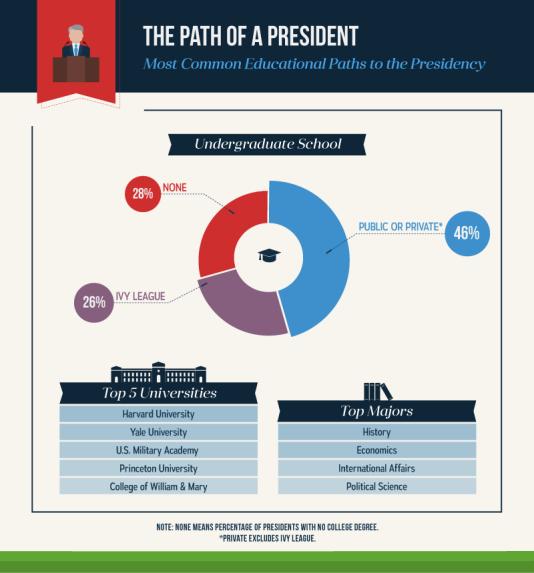 Le parcours des présidents américains