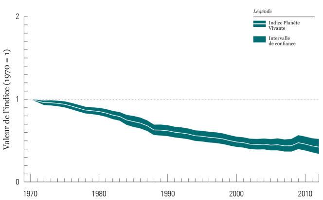 L'indice Planète vivante, qui mesure l'abondance de labiodiversité, affiche un déclin de 58 % entre 1970 et 2010.