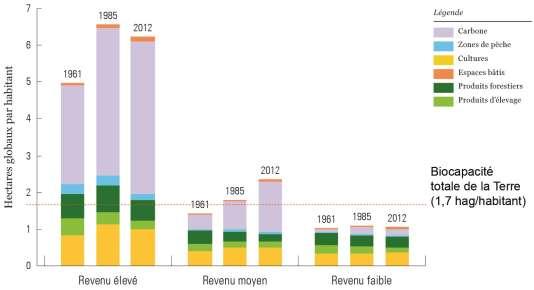 Empreinte écologiquemoyenne par habitantdans les pays à haut,moyen et bas revenuen 1961, 1985 et 2012.