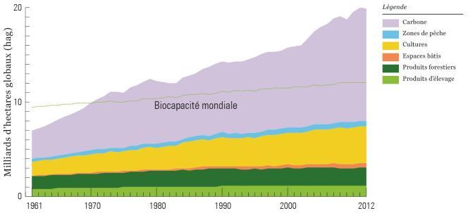 Comparaison de l'empreinte écologique globale de l'humanité et la biocapacité totale de la Terre entre 1961 et 2012.