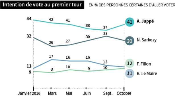 Enquête électorale française 2017 - 7e vague - Cevipof Ipsos-Sopra Steria - 25/10/2016