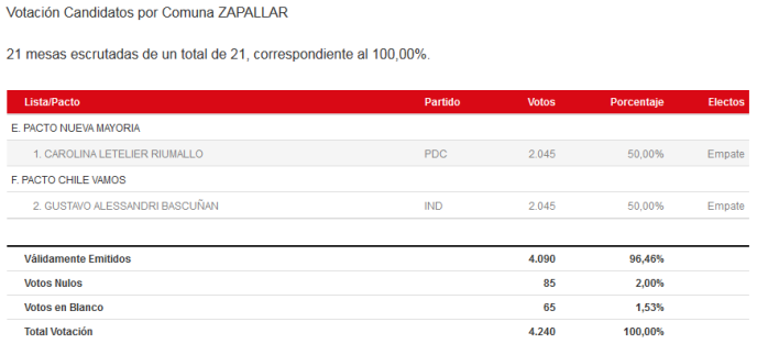 Capture d'écran du résultat des élections municipales du dimanche 23 octobre à Zapallar, sur le site du Service électoral (Servel).