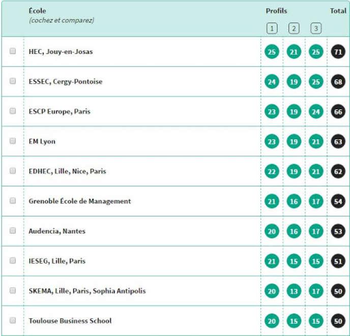 Classement «L'Etudiant» des écoles de commerce françaises.