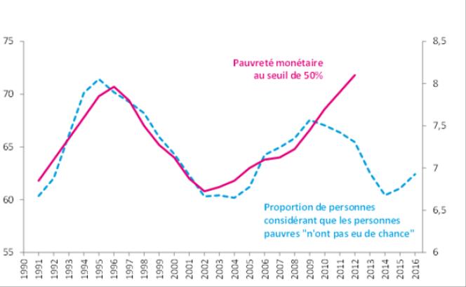 Proportion de personnes estimant que certaines personnes vivent dans la pauvreté « parce qu'elles n'ont pas eu de chance » (vs n'ont pas fait d'effort pour s'en sortir) et taux de pauvreté monétaire à 50%.