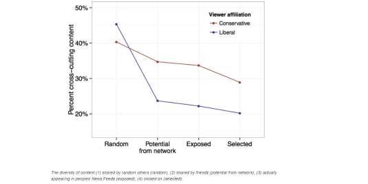 Pourcentage de contenu partagé majoritairement par le bord politique opposé, dans un fil Facebook, selon un étude de la plateforme
