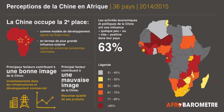 Perceptions de la Chine en Afrique.