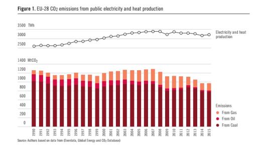 Emissions de CO2 issues de la production d'électricité et de chaleur dans l'UE