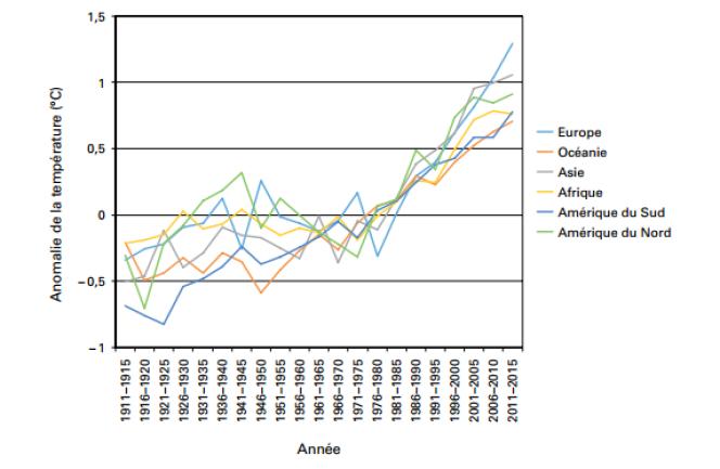 Anomalies de la température moyenne par continent, par rapport à la période de référence 1961-1990