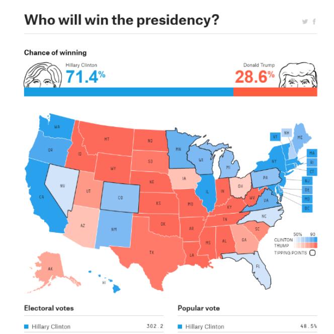 Projection des résultats de la présidentielle américaine par le site FiveThirtyEight.com avant le vote.