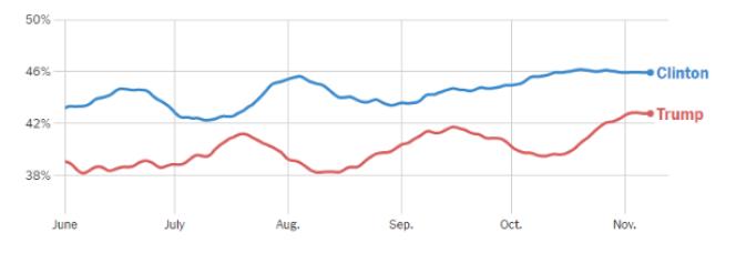 Evolution de la moyenne des sondages nationaux américains selon le «New York Times», de juin à novembre 2016.