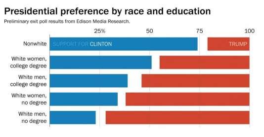 Infographie du «Washington Post» : en bleu le vote pour Clinton, en rouge Trump, selon les critères de sexe et d'éducation dans l'électorat blanc.
