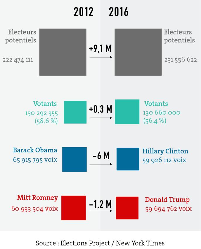 Comparaison des votants lors des élections 2012 et 2016.