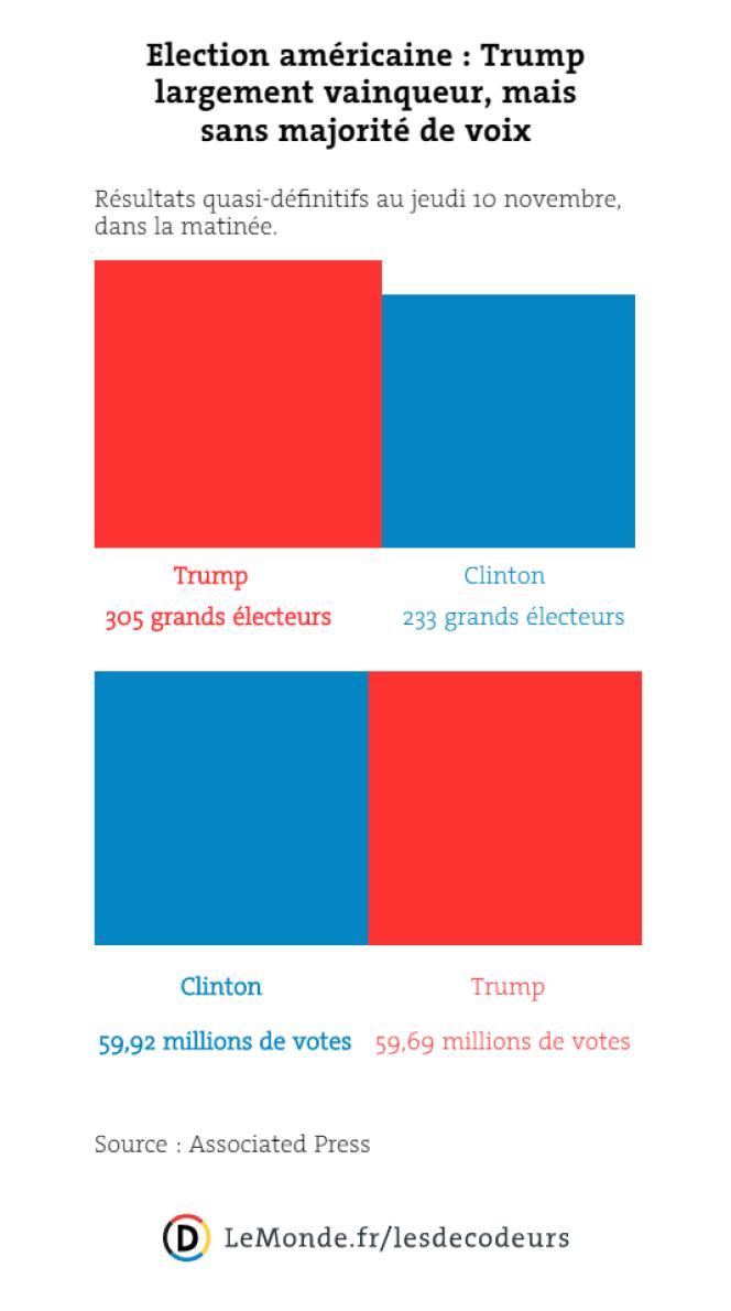 Election américaine : Trump largement vainqueur, mais sans majorité de voix.