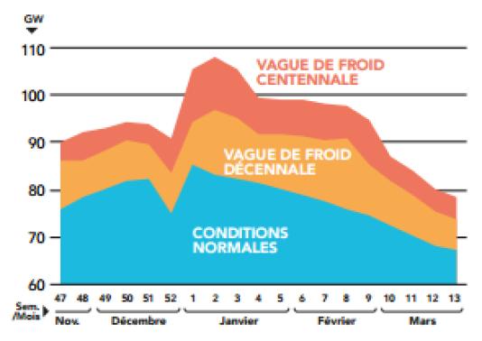 Pointe de consommation électrique en fonction de la température