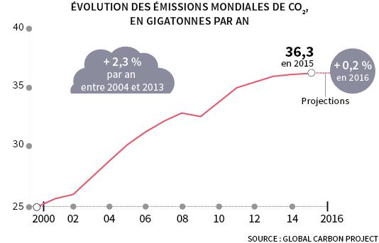 Un plateau dans les émissions mondiales de CO2