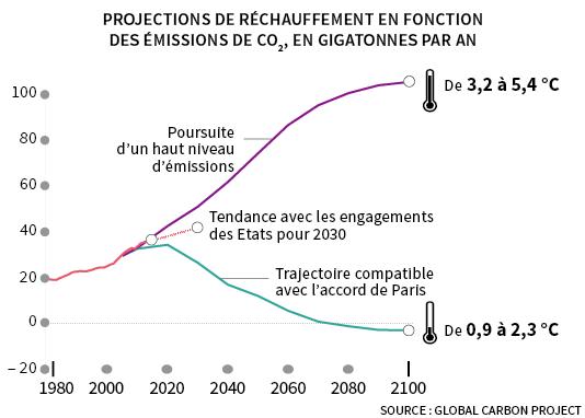 Une décrue rapide des émissions est nécessaire pour contenir le réchauffement