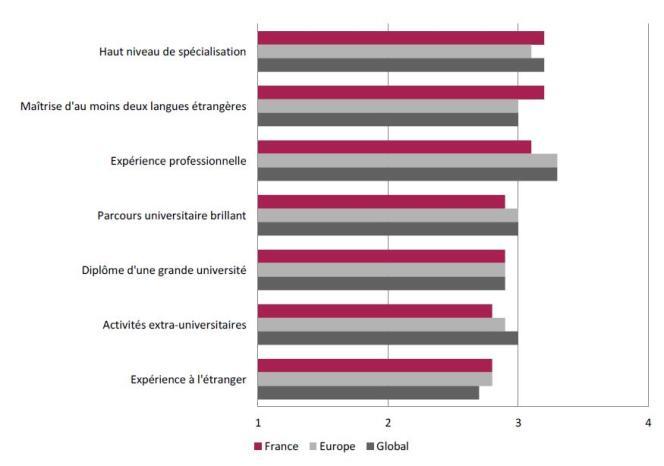 Le « haut niveau de spécialisation » est le deuxième critère valorisé par les recruteurs.