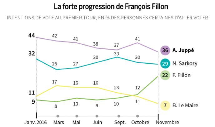 8e vague électorale française 2017 Ipsos - Sopra Steria, Cevipof et