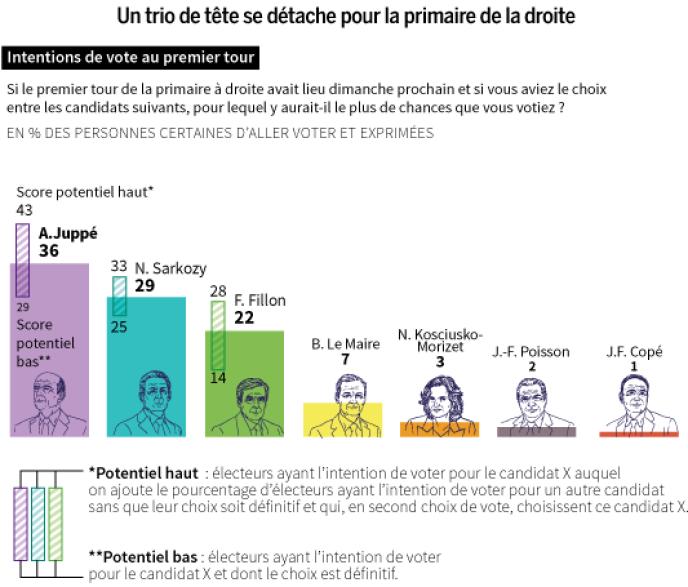 Huitième vague électorale française 2017 Ipsos-Sopra Steria, Cevipof et «Le Monde».