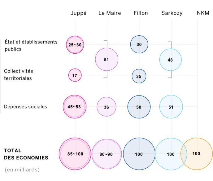 Les plans d'économies proposés par les candidats à la primaire de la droite.