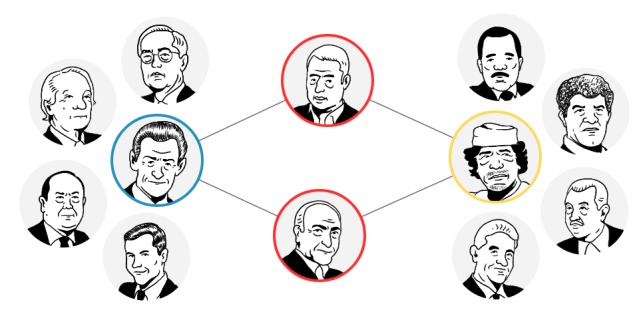 Retrouvez les principaux personnages et les dates-clé de l'enquête sur le possible financement illicite de la campagne de Nicolas Sarkozy par la Libye en 2007.
