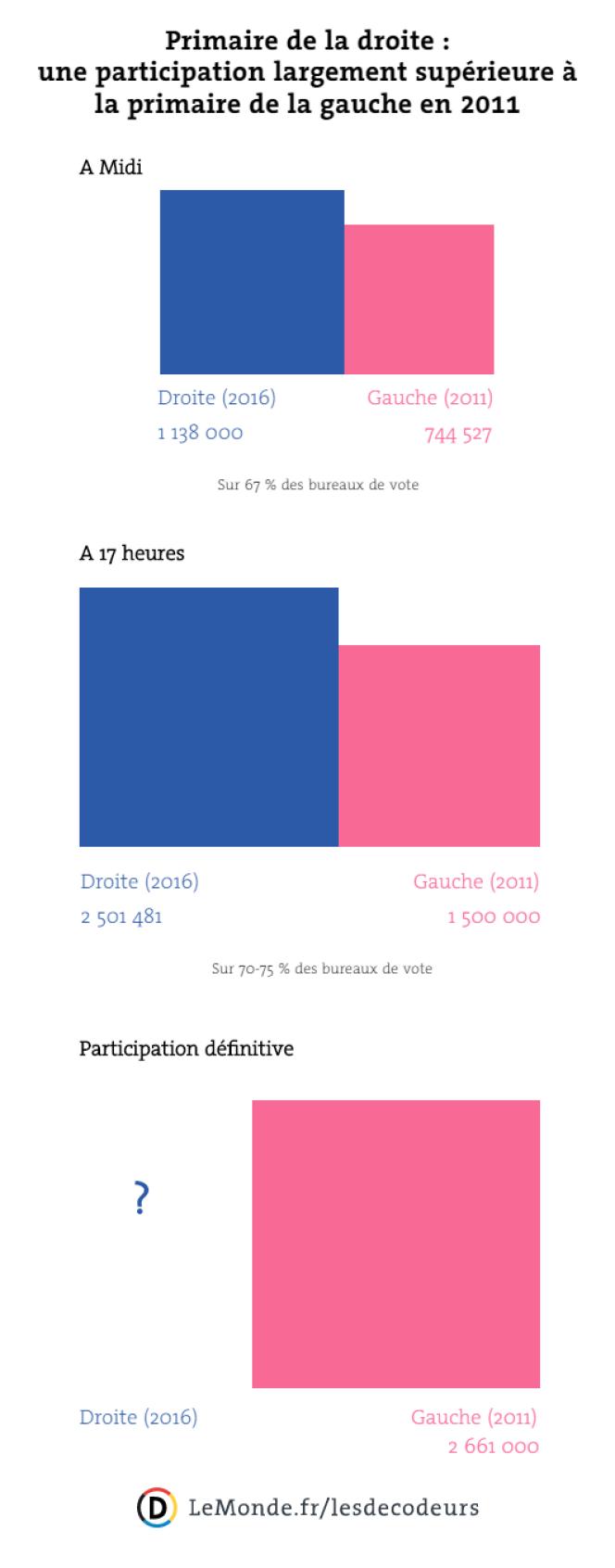 Primaire de la droite : une participation largement supérieure à la primaire de la gauche en 2011.