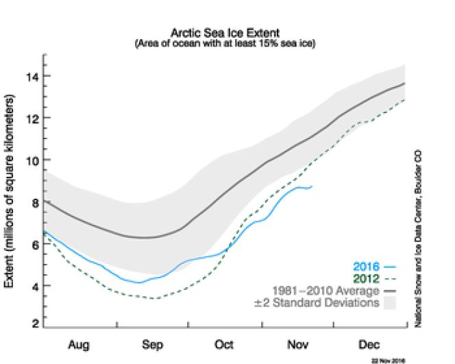 Etendue de la banquise arctique en 2016 (en bleu), comparée à l'année 2012 (en vert) et à la moyenne de la période 1981-2010 (en noir).
