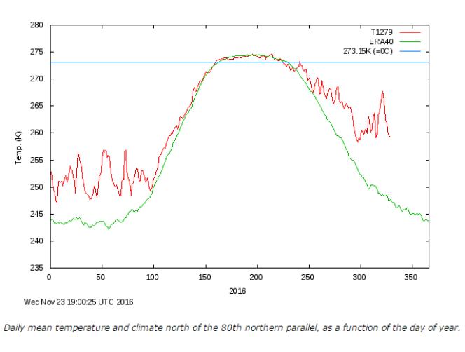 Températures quotidiennes moyennes en Arctique en 2016 (en rouge), comparées à la moyenne de la période 1958-2002 (en vert). Les valeurs sont exprimées en kelvin (273,15K=0°C, figuré par l'axe en bleu).