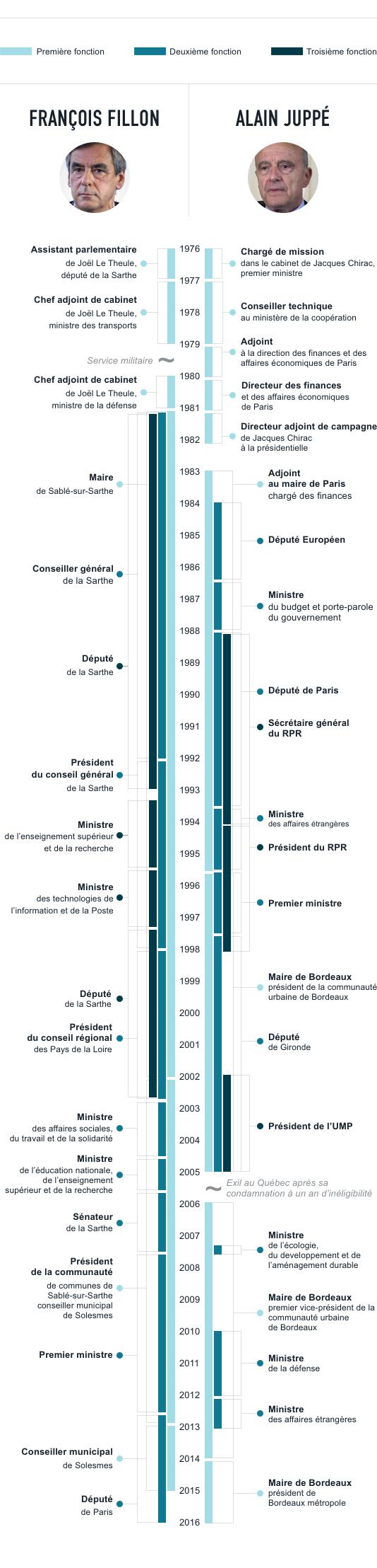 Parcours politique de Fillon et Juppé / cumul / primaire de la droite