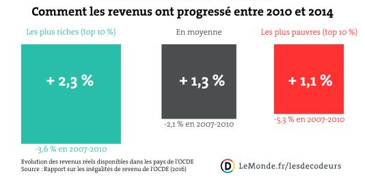 Evolution des revenus entre 2010 et 2014.