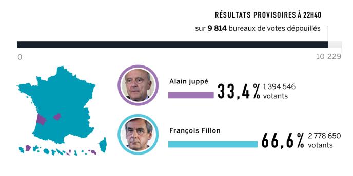 Selon des résultats provisoires sur plus de 9 000 bureaux de vote, le député de Paris a une avance importante sur Alain Juppé au second tour de la primaire de la droite.