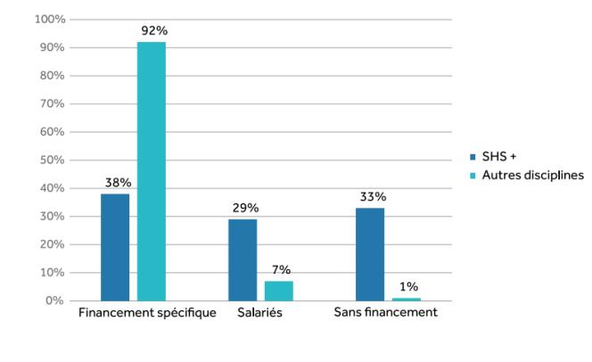 Le financement des doctorants inscrits en première année de doctorat, par discipline, au cours de l'année universitaire 2014-2015.