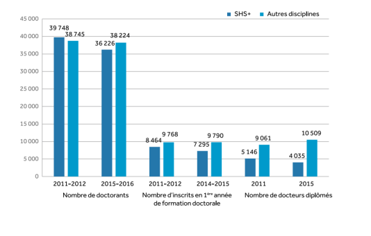 Nombre total de doctorants et nombre d'inscrits en première année de formation pour les années universitaires 2011-2012 et 2015-2016. Nombre de diplômés en 2015.