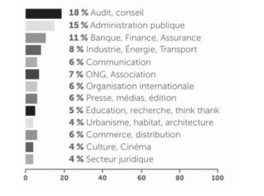 Répartition des emplois des diplômés de Sciences Po (Paris) par secteurs d'activités (promotion 2014).