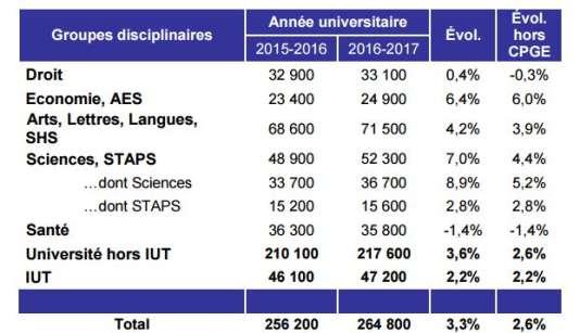 Inscriptions des nouveaux bacheliers dans les universités françaises par groupe disciplinaire